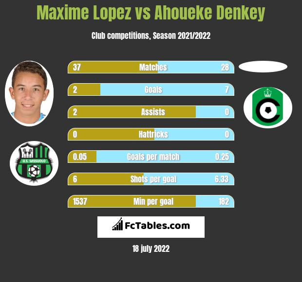 Maxime Lopez vs Ahoueke Denkey infographic