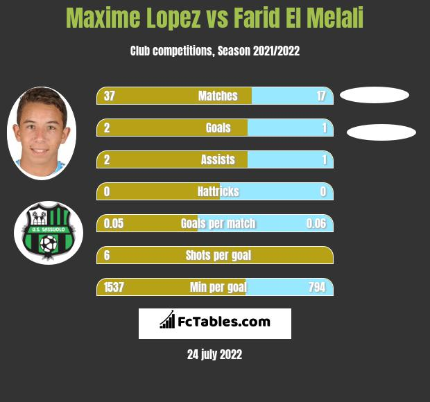 Maxime Lopez infographic statistics for Angers