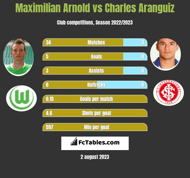 Maximilian Arnold vs Charles Aranguiz infographic