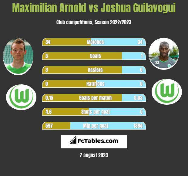 Maximilian Arnold vs Joshua Guilavogui infographic