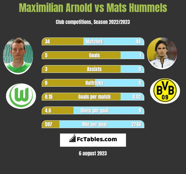Maximilian Arnold vs Mats Hummels infographic