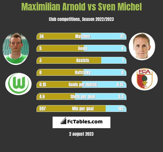 Maximilian Arnold vs Sven Michel infographic