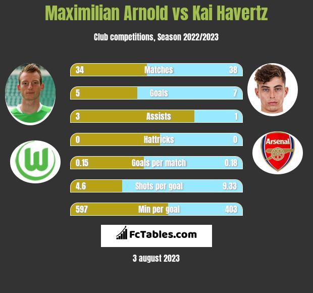 Maximilian Arnold vs Kai Havertz infographic