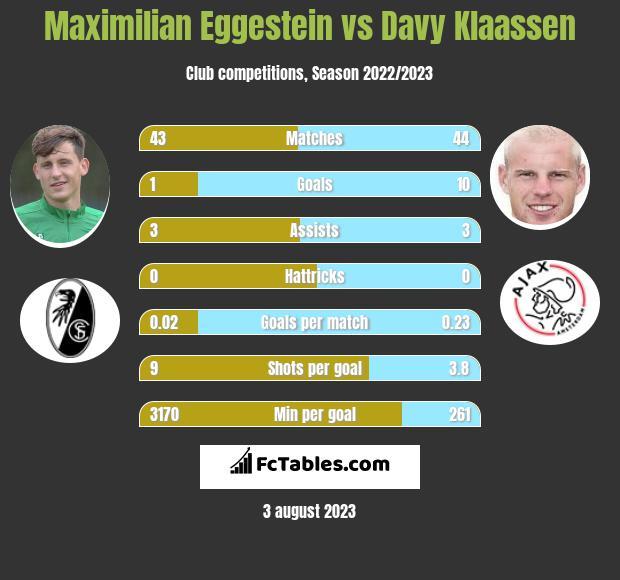 Maximilian Eggestein vs Davy Klaassen infographic