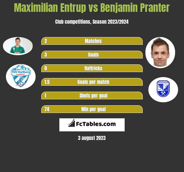 Maximilian Entrup vs Benjamin Pranter h2h player stats