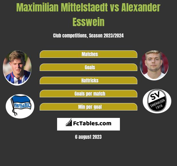 Maximilian Mittelstaedt vs Alexander Esswein infographic