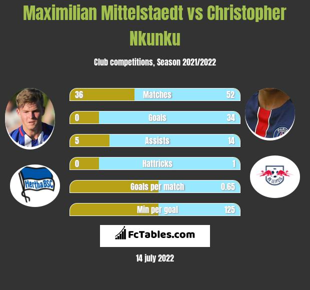 Maximilian Mittelstaedt vs Christopher Nkunku infographic