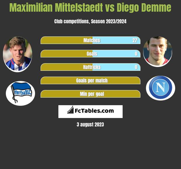 Maximilian Mittelstaedt vs Diego Demme infographic