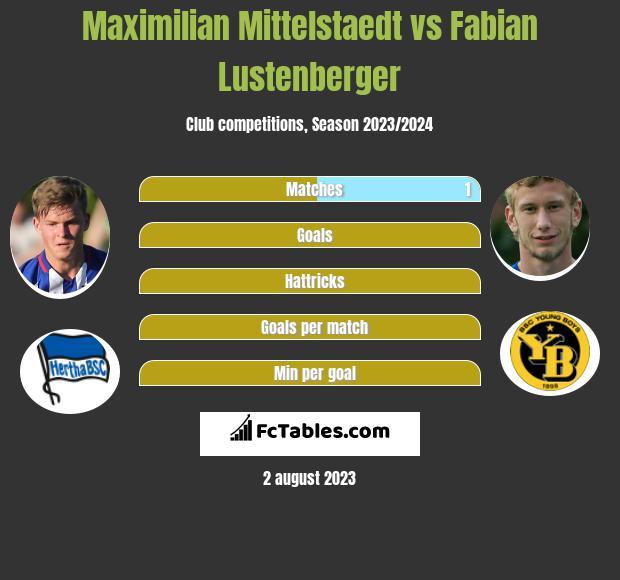 Maximilian Mittelstaedt vs Fabian Lustenberger infographic