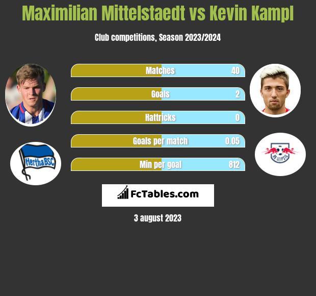 Maximilian Mittelstaedt vs Kevin Kampl infographic