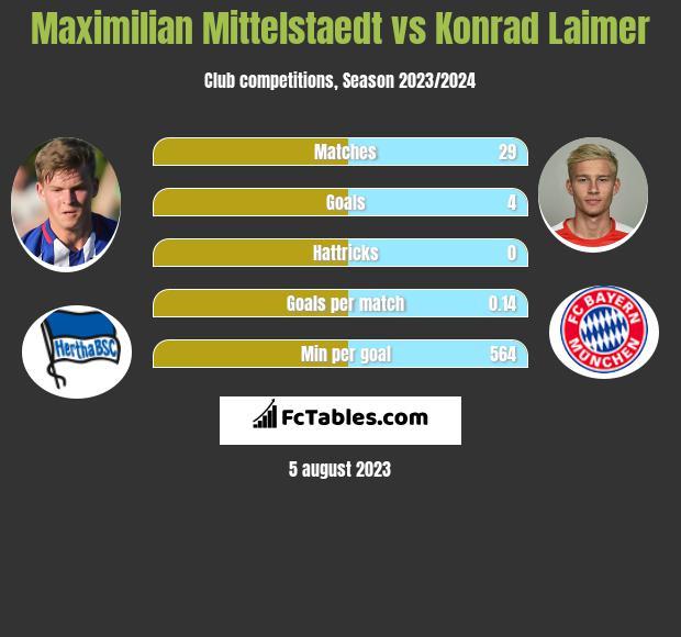 Maximilian Mittelstaedt vs Konrad Laimer infographic