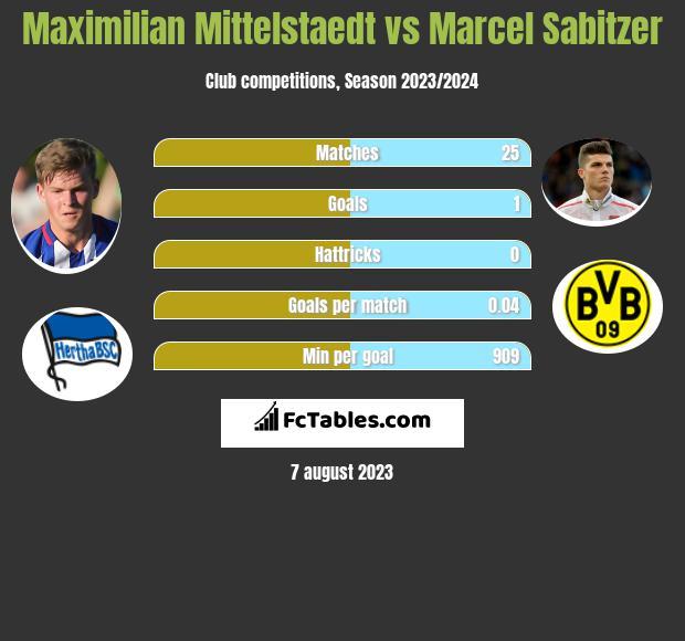 Maximilian Mittelstaedt vs Marcel Sabitzer infographic