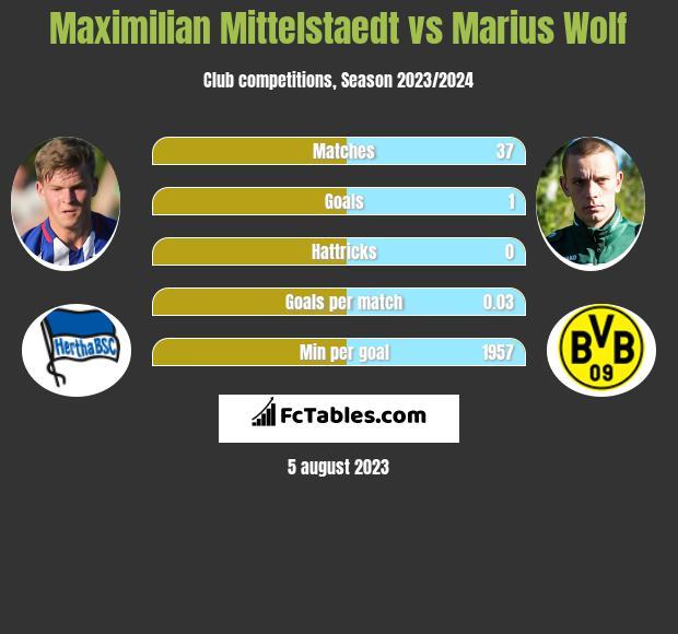 Maximilian Mittelstaedt vs Marius Wolf infographic