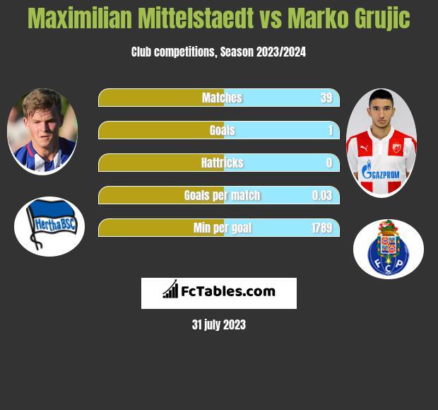 Maximilian Mittelstaedt vs Marko Grujic infographic