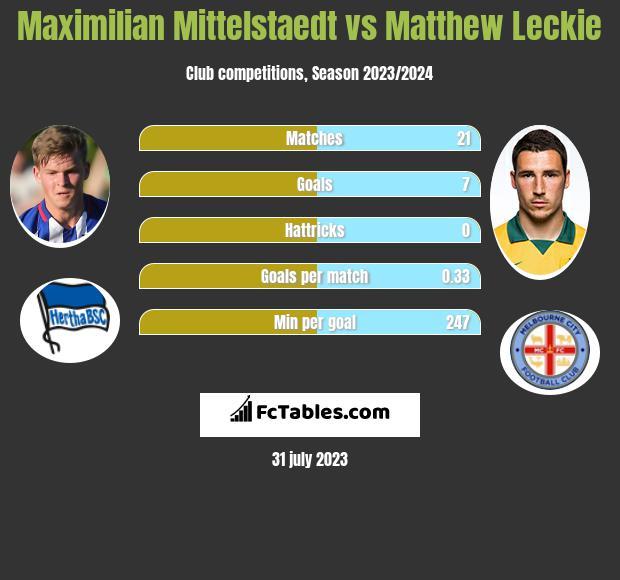 Maximilian Mittelstaedt vs Matthew Leckie infographic