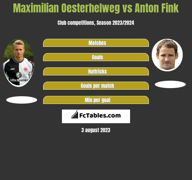 Maximilian Oesterhelweg vs Anton Fink h2h player stats