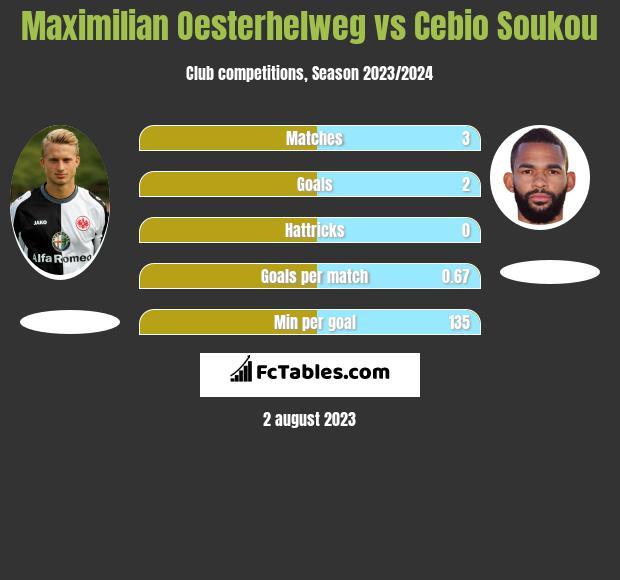 Maximilian Oesterhelweg vs Cebio Soukou h2h player stats