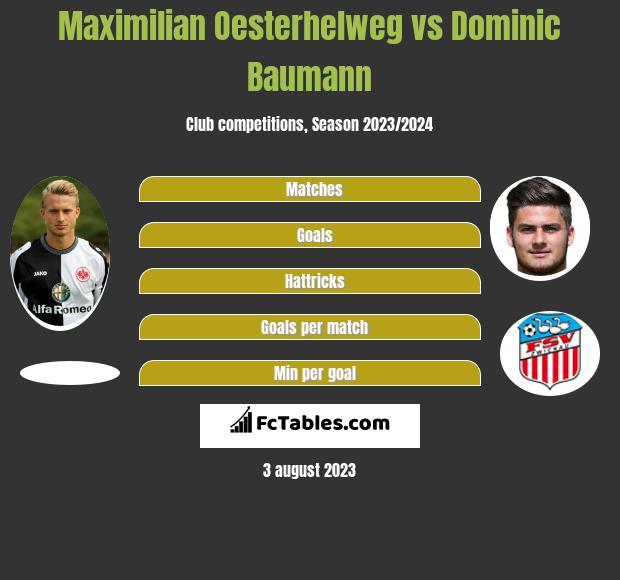 Maximilian Oesterhelweg vs Dominic Baumann h2h player stats