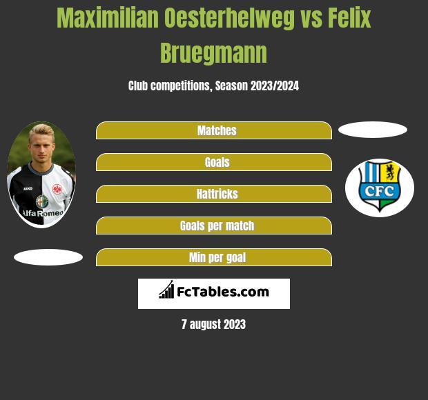 Maximilian Oesterhelweg vs Felix Bruegmann h2h player stats