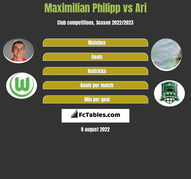 Maximilian Philipp vs Ari h2h player stats