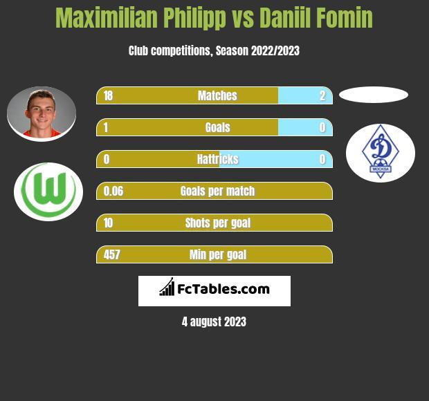 Maximilian Philipp vs Daniil Fomin h2h player stats