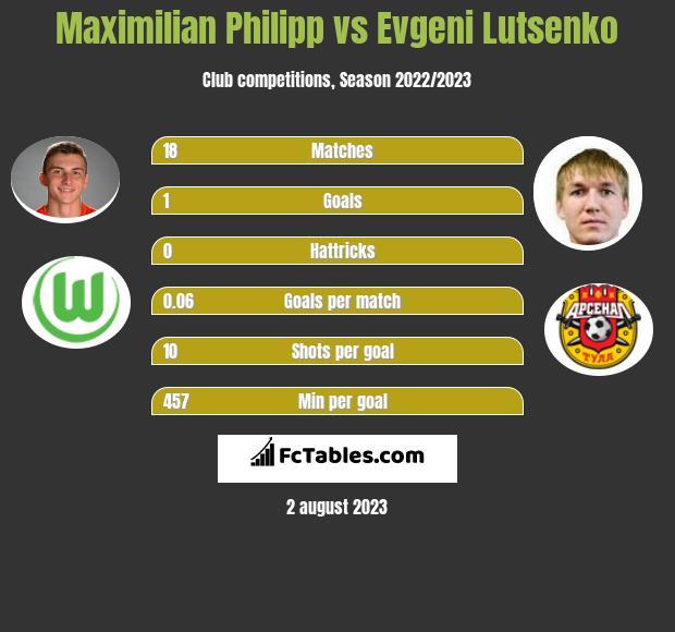 Maximilian Philipp vs Evgeni Lutsenko h2h player stats
