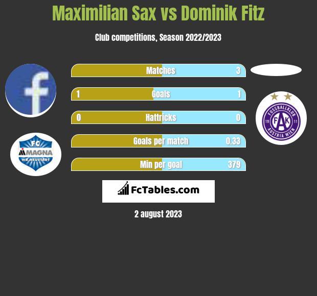 Maximilian Sax vs Dominik Fitz infographic