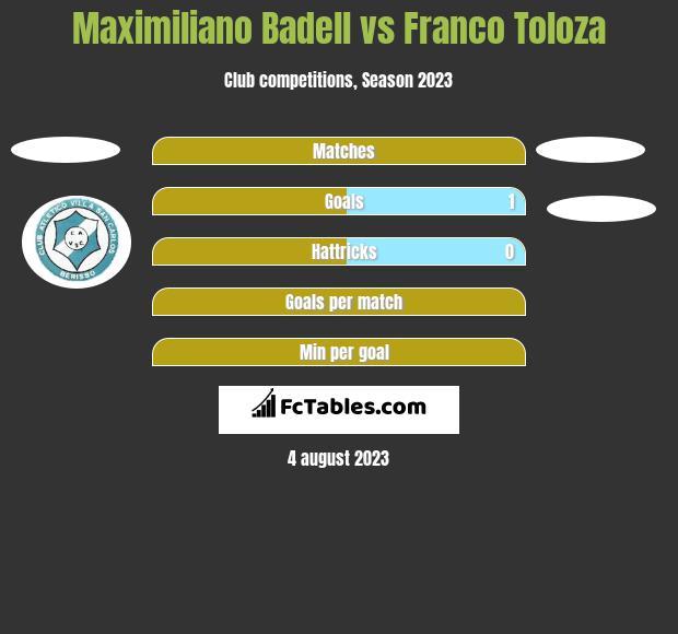 Maximiliano Badell vs Franco Toloza h2h player stats