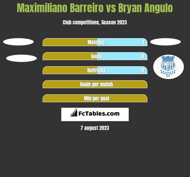 Maximiliano Barreiro vs Bryan Angulo h2h player stats