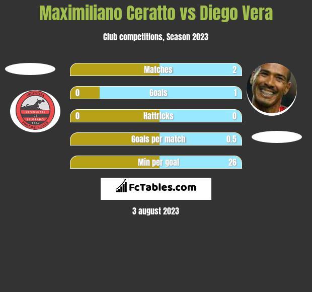 Maximiliano Ceratto vs Diego Vera h2h player stats