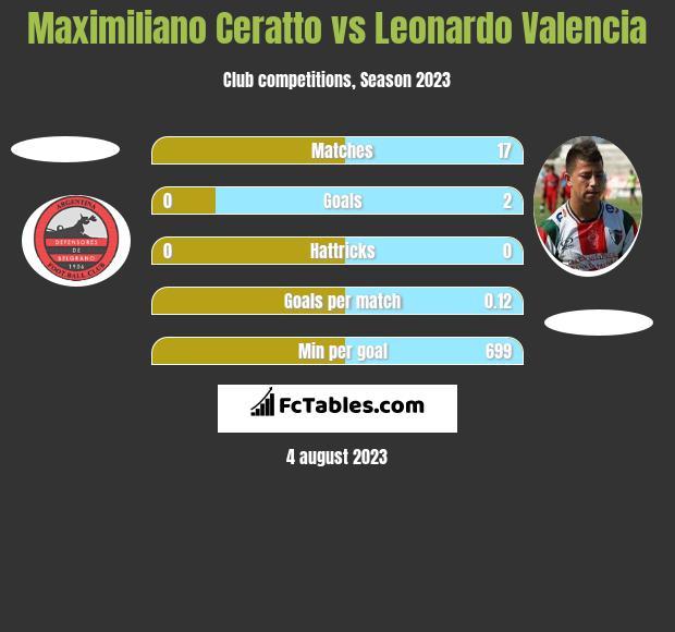 Maximiliano Ceratto vs Leonardo Valencia h2h player stats