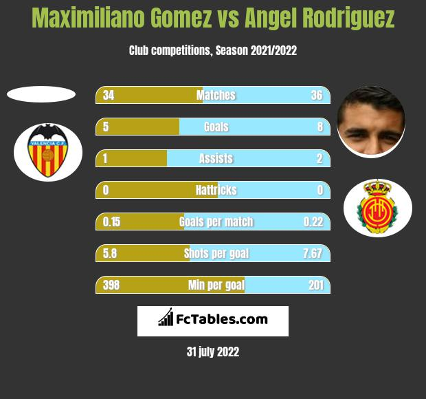 Maximiliano Gomez vs Angel Rodriguez h2h player stats