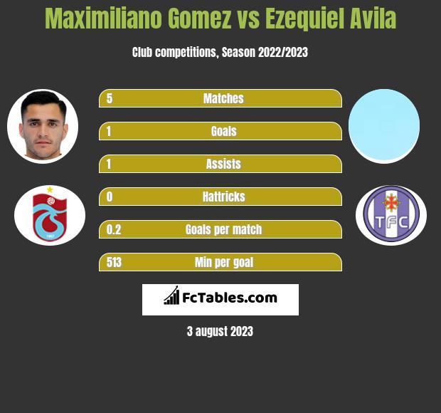 Maximiliano Gomez vs Ezequiel Avila h2h player stats