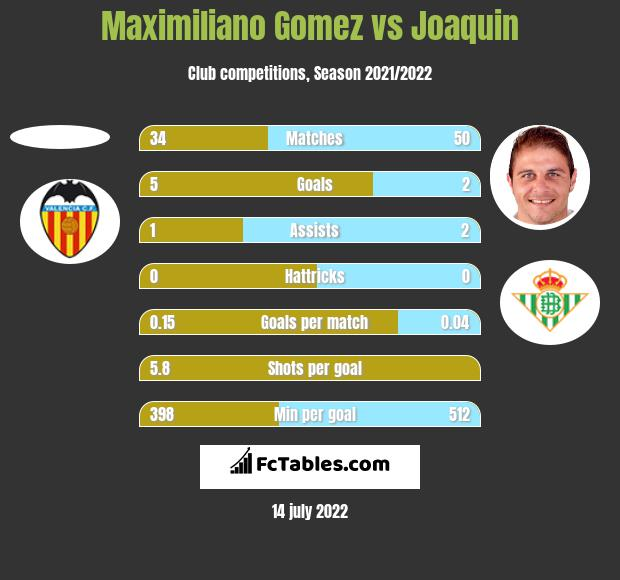 Maximiliano Gomez vs Joaquin h2h player stats