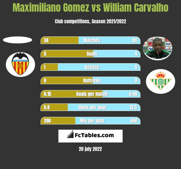 Maximiliano Gomez vs William Carvalho h2h player stats