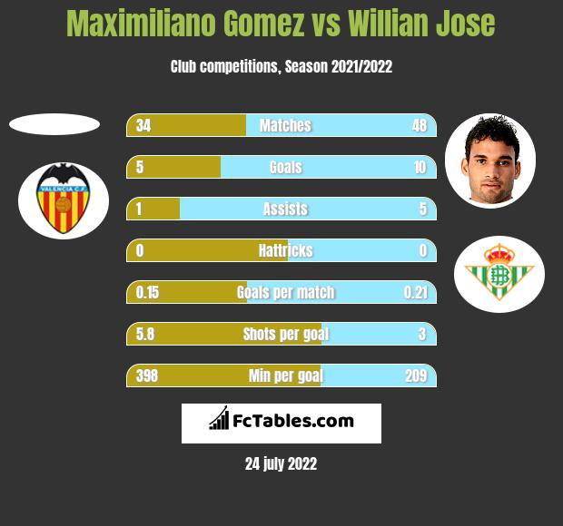 Maximiliano Gomez vs Willian Jose h2h player stats