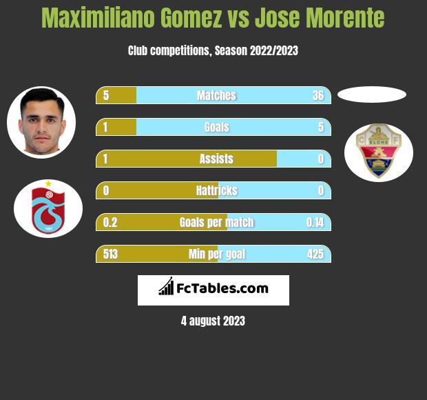 Maximiliano Gomez vs Jose Morente h2h player stats