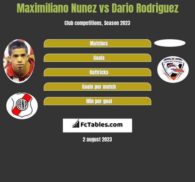 Maximiliano Nunez vs Dario Rodriguez h2h player stats