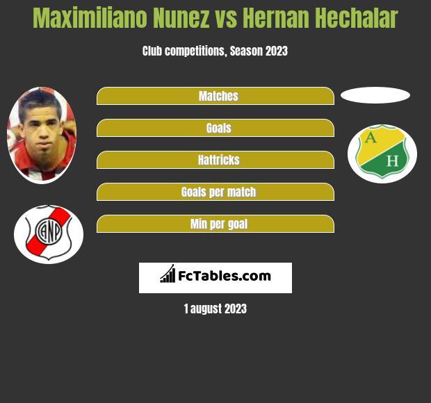 Maximiliano Nunez vs Hernan Hechalar h2h player stats
