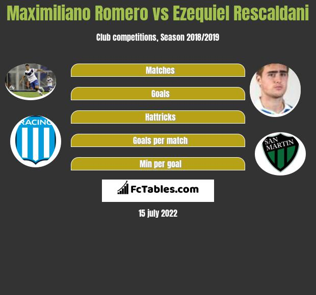Maximiliano Romero vs Ezequiel Rescaldani infographic