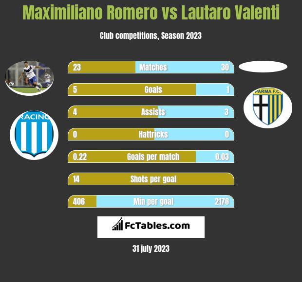 Maximiliano Romero vs Lautaro Valenti h2h player stats