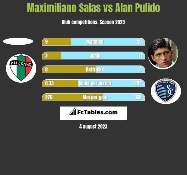 Maximiliano Salas vs Alan Pulido h2h player stats