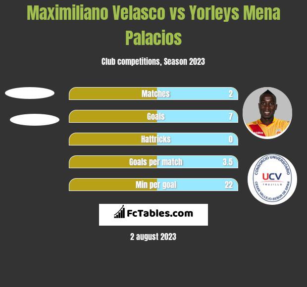 Maximiliano Velasco vs Yorleys Mena Palacios h2h player stats