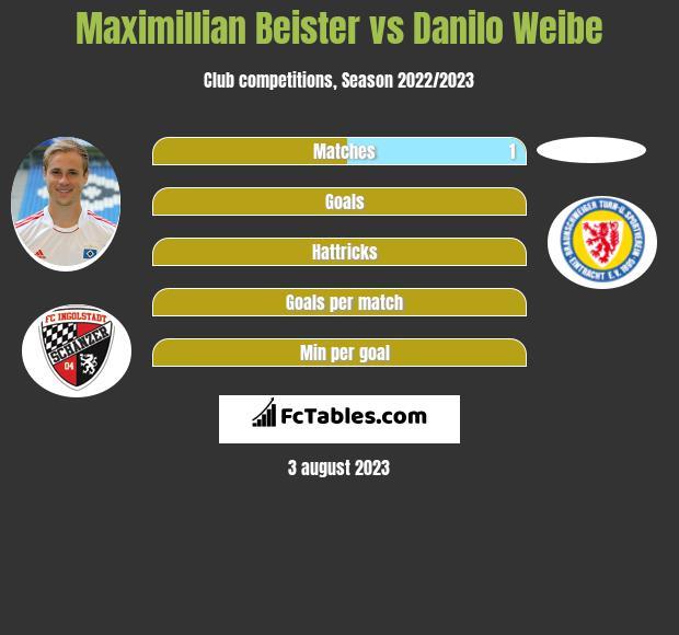 Maximillian Beister vs Danilo Weibe infographic