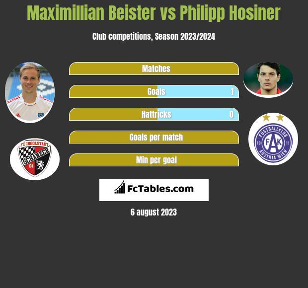 Maximillian Beister vs Philipp Hosiner infographic