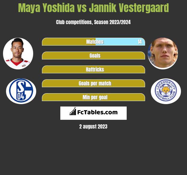Maya Yoshida vs Jannik Vestergaard infographic