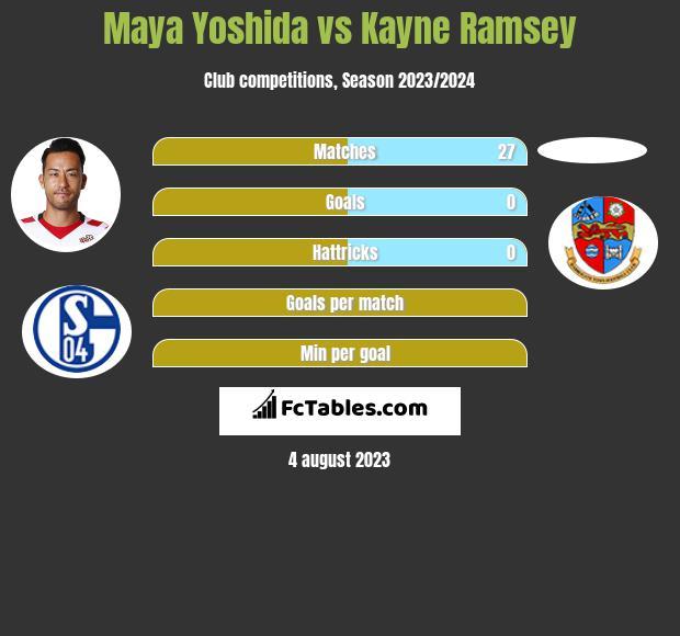 Maya Yoshida vs Kayne Ramsey infographic
