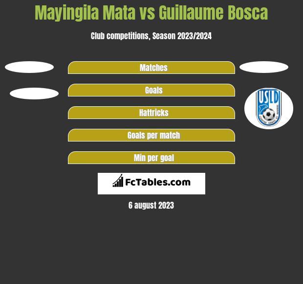 Mayingila Mata vs Guillaume Bosca h2h player stats