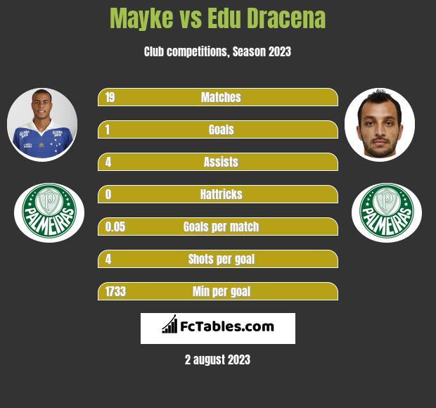 Mayke vs Edu Dracena infographic