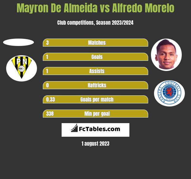 Mayron De Almeida vs Alfredo Morelo h2h player stats